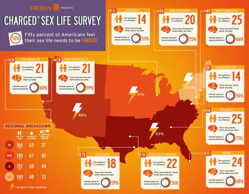http://www.prnewswire.com/news-releases/new-trojan-charged-sex-life-survey-gives-a-peek-beneath-the-sheets-on-how-americans-heat-things-up-in-the-bedroom-162190285.html